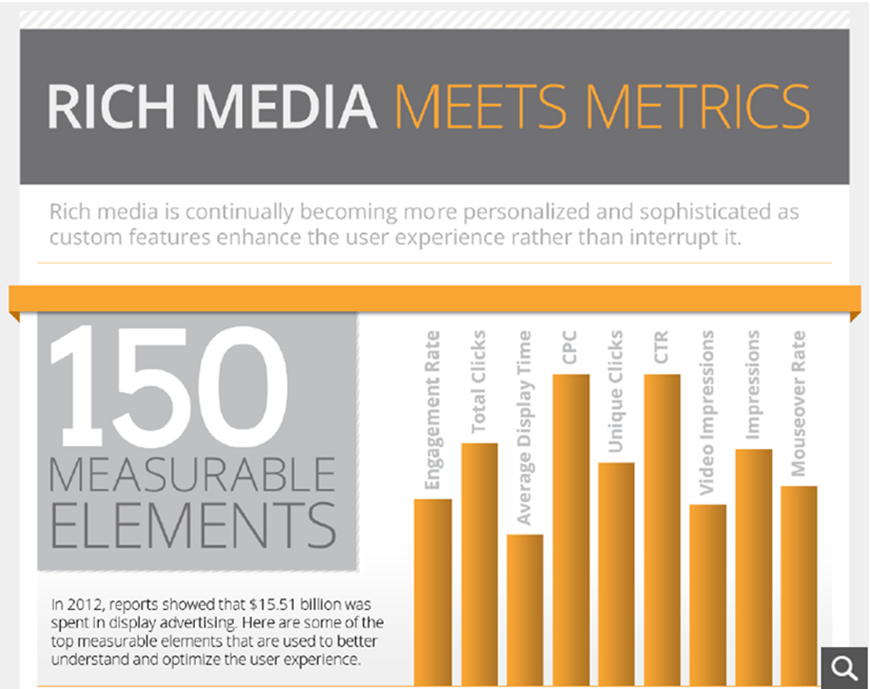 Rich Media Infographic