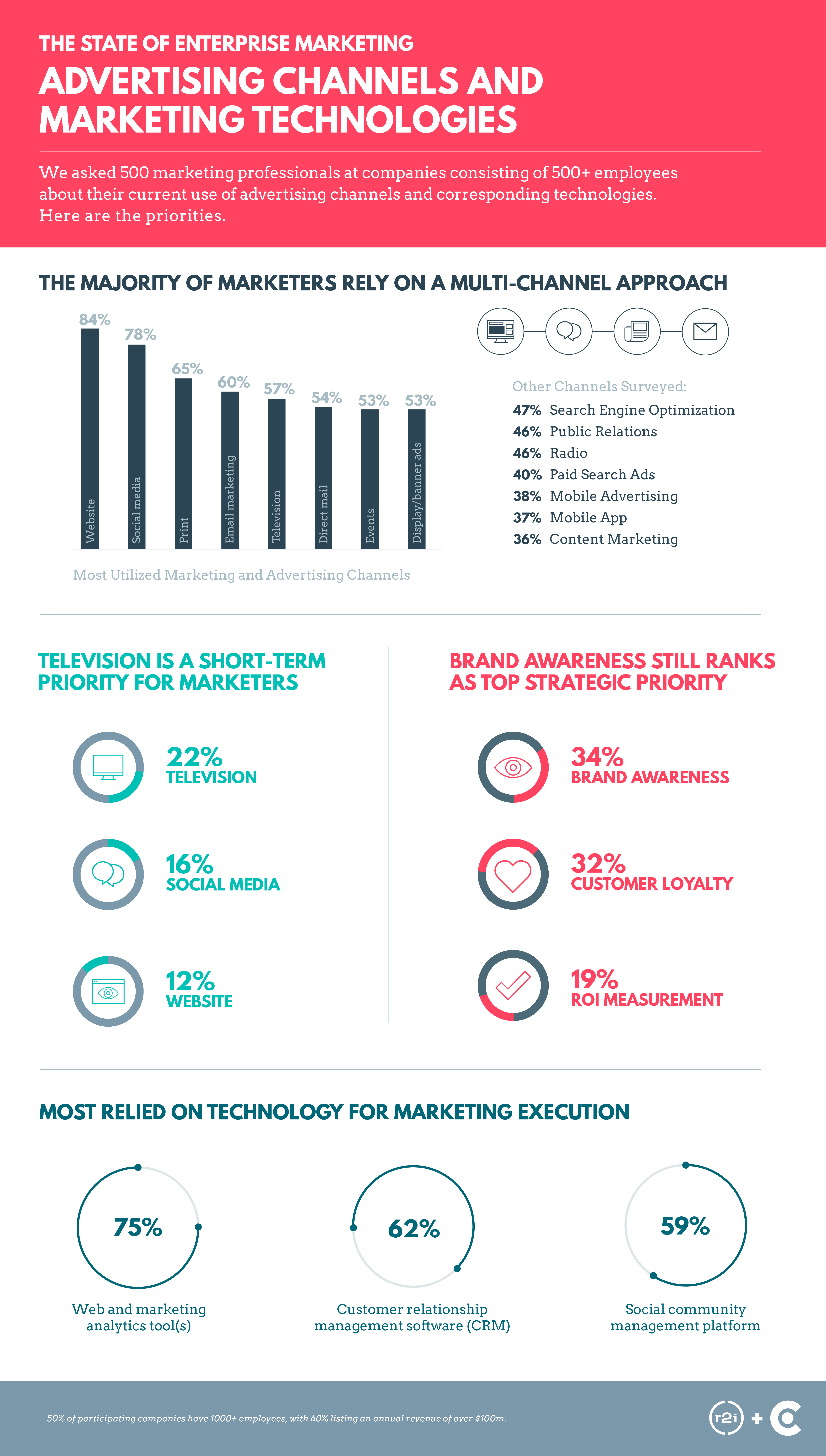 Enterprise-Marketing-Infographic-Advertising-Channels