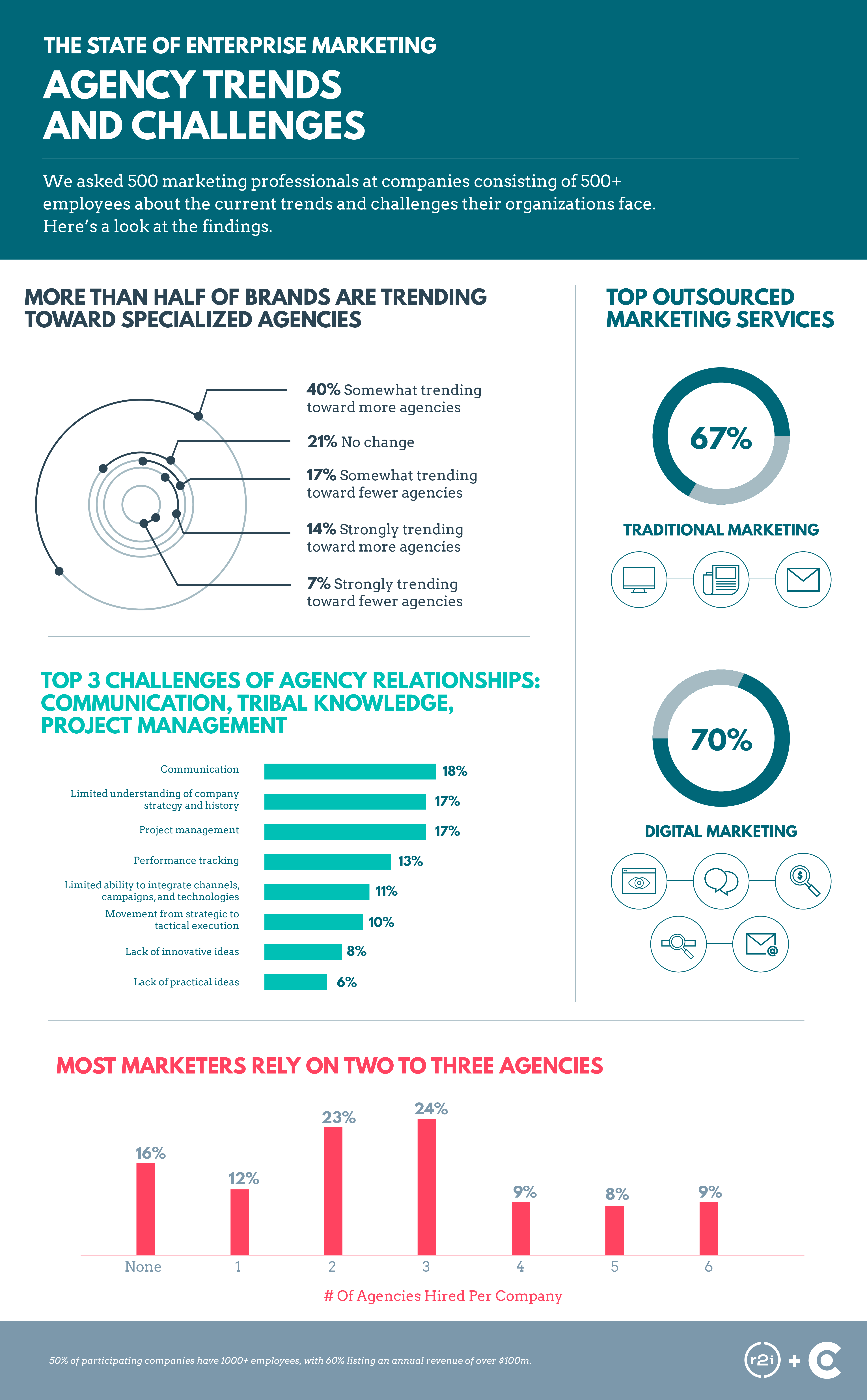 Enterprise-Marketing-Infographic-Agency-Trends